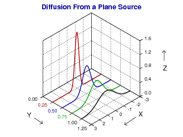 diffusion from a plane source