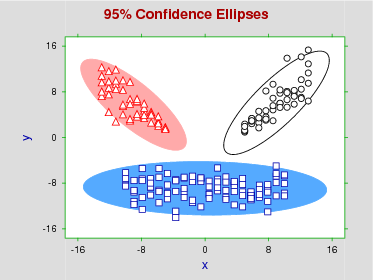 95% confidence ellipses