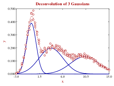 deconvolution of 3 Gaussians