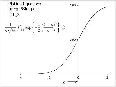 Plotting equations with PSfrag and LaTeX
